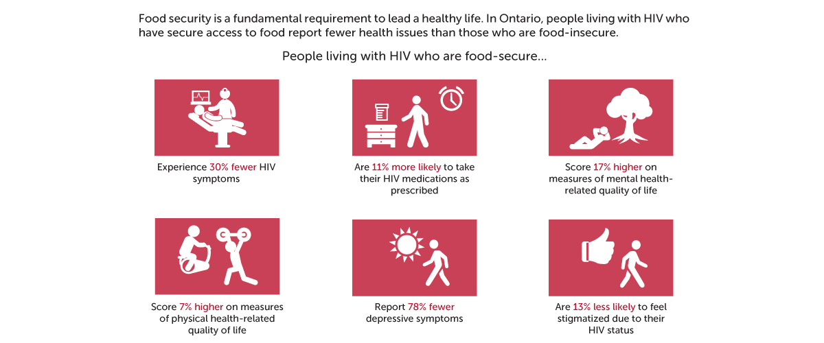 In Cooperation With Partners Across Canada The OHTN Has Been Investigating Impact Of Food Security Ie Reliable Access To Healthy Safe On