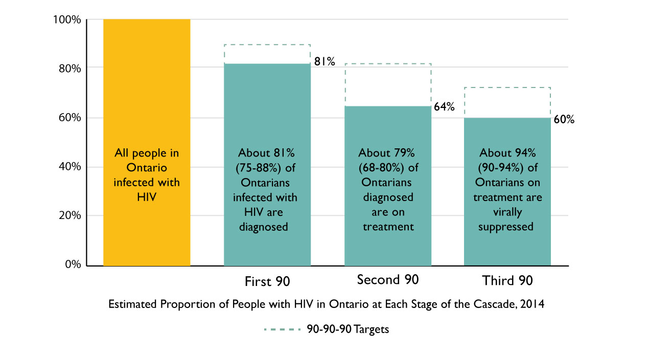 A graph depicting the care cascade in Ontario. An alternative description of this diagram is available in the HIV Endgame report.
